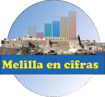 Melilla en Cifras