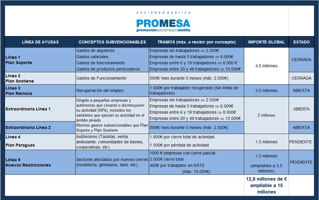 PROYECTO MELILLA INFORMA DEL PROGRAMA DE AYUDAS QUE OFRECE A EMPRESAS Y AUTÓNOMOS