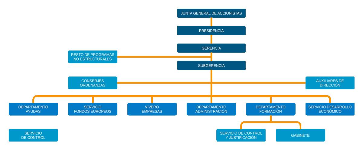 Organigrama Proyecto Melilla, S.A